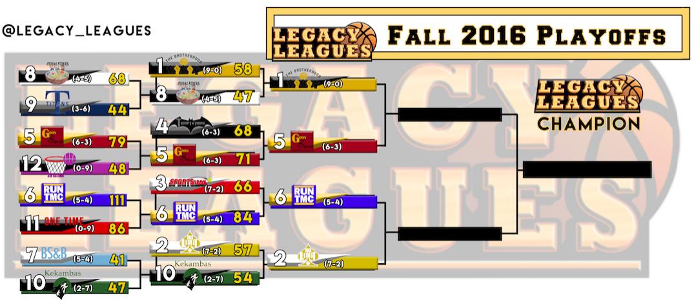 Fall 2016 Playoff Bracket Updated – Quarterfinals