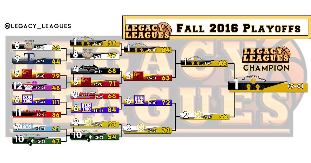 Fall 2016 Playoff Bracket updated – Finals
