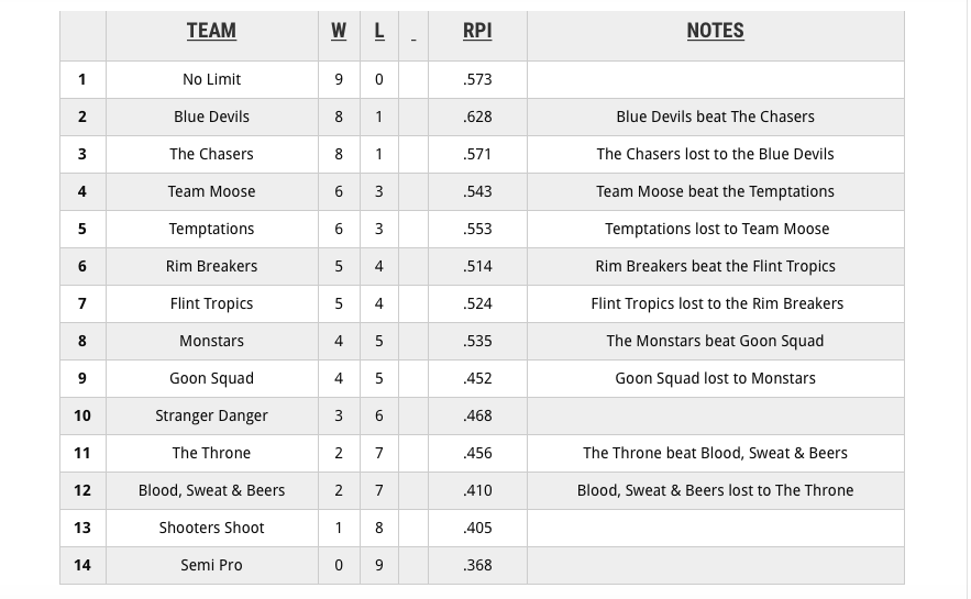 Official Playoff seeding and notes (through Winter 18 CT season)
